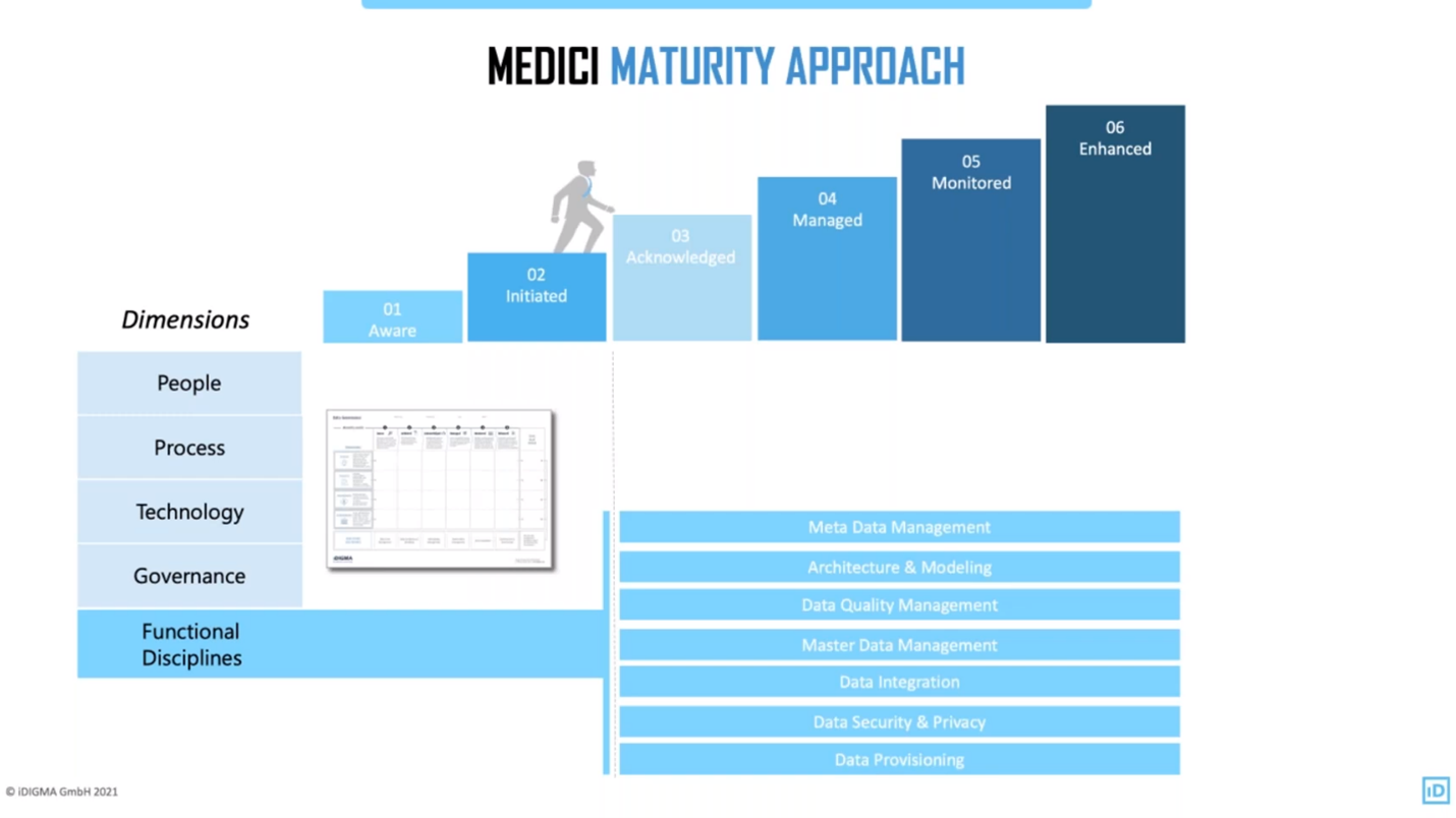 The Medici Maturity Approach is a data governance methodology.