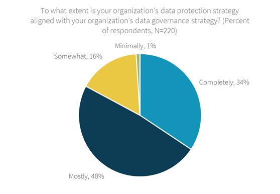 Data Governance Strategy